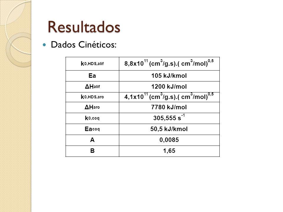 Resultados Dados Cinéticos: k0,HDS,alif