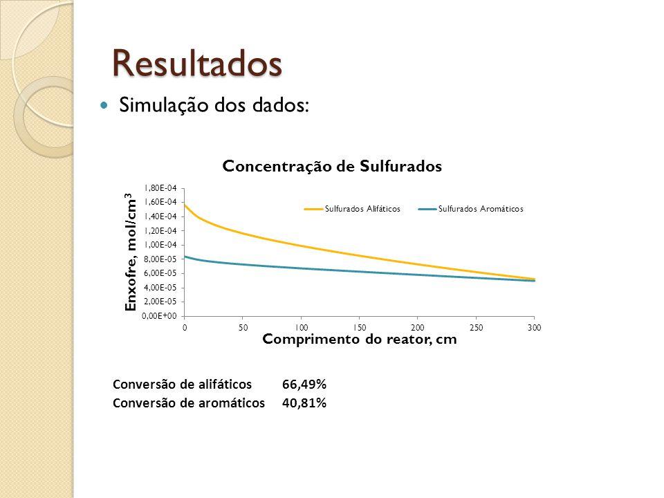 Resultados Simulação dos dados: Conversão de alifáticos 66,49%