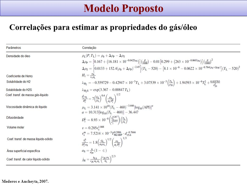 Modelo Proposto Correlações para estimar as propriedades do gás/óleo