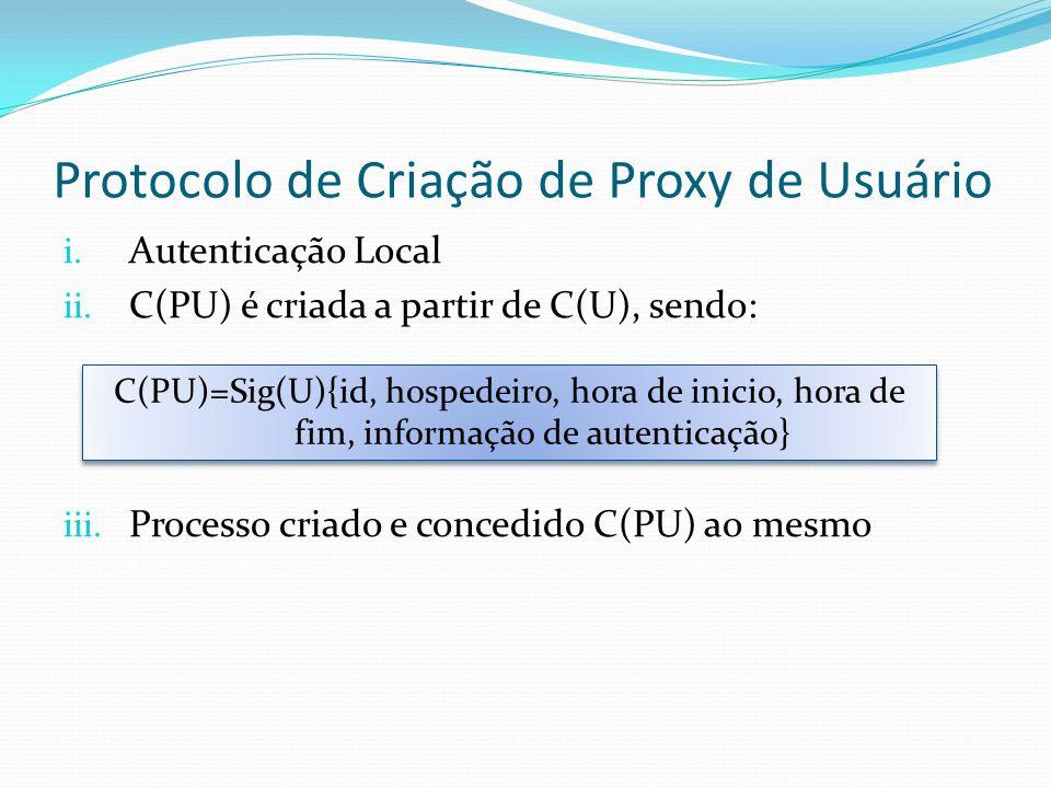 Protocolo de Criação de Proxy de Usuário