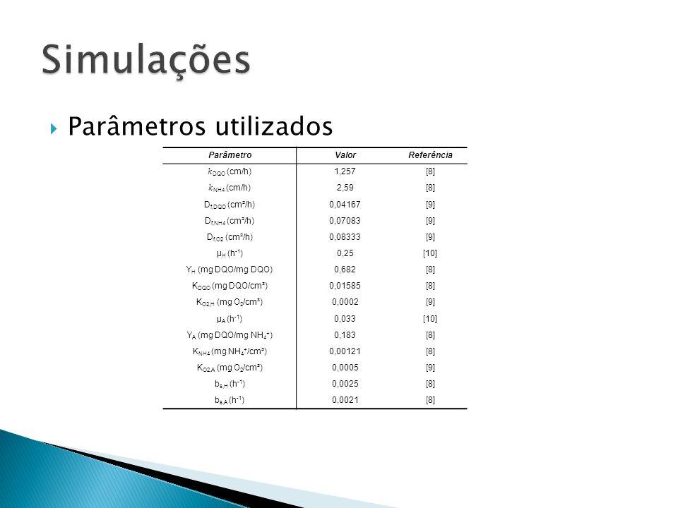 Simulações Parâmetros utilizados Parâmetro Valor Referência