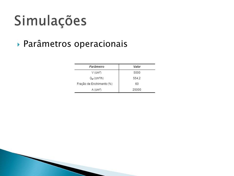 Simulações Parâmetros operacionais Parâmetro Valor V (cm³) 5000