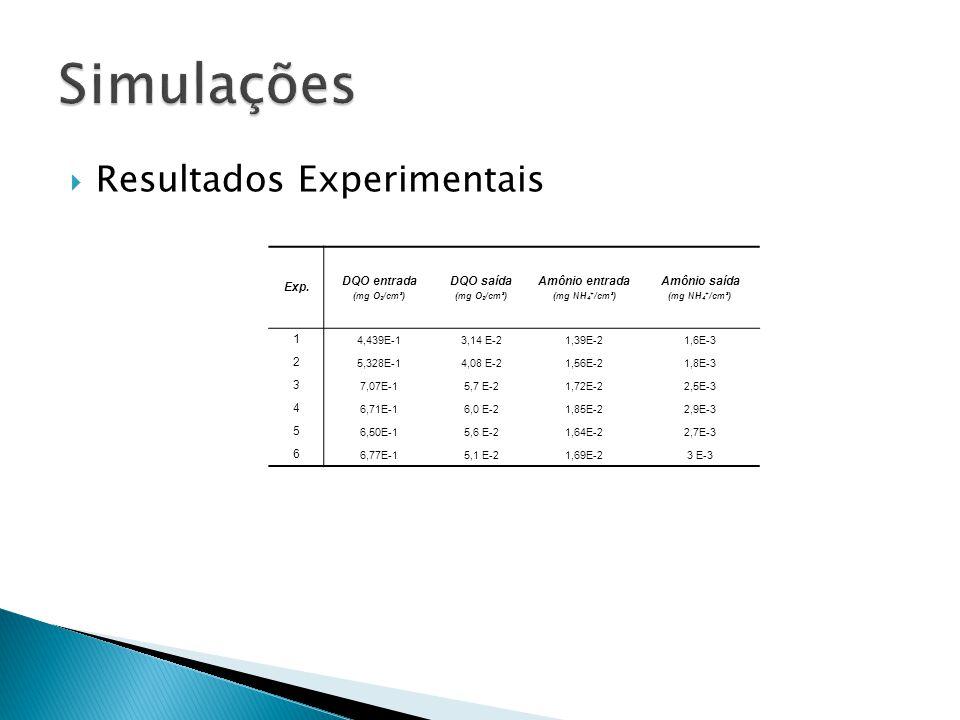 Simulações Resultados Experimentais Exp. DQO entrada DQO saída