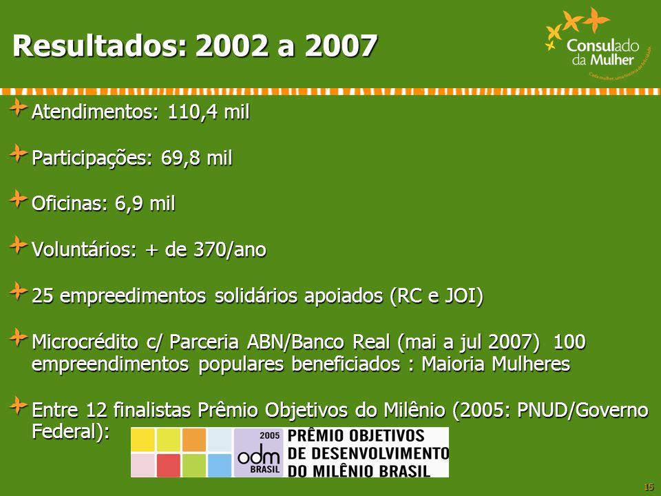 Resultados: 2002 a 2007 Atendimentos: 110,4 mil