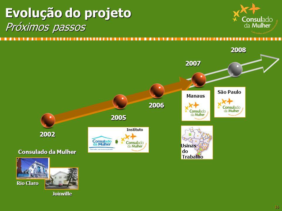 Evolução do projeto Próximos passos