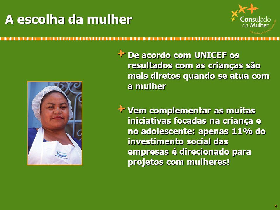 A escolha da mulher De acordo com UNICEF os resultados com as crianças são mais diretos quando se atua com a mulher.