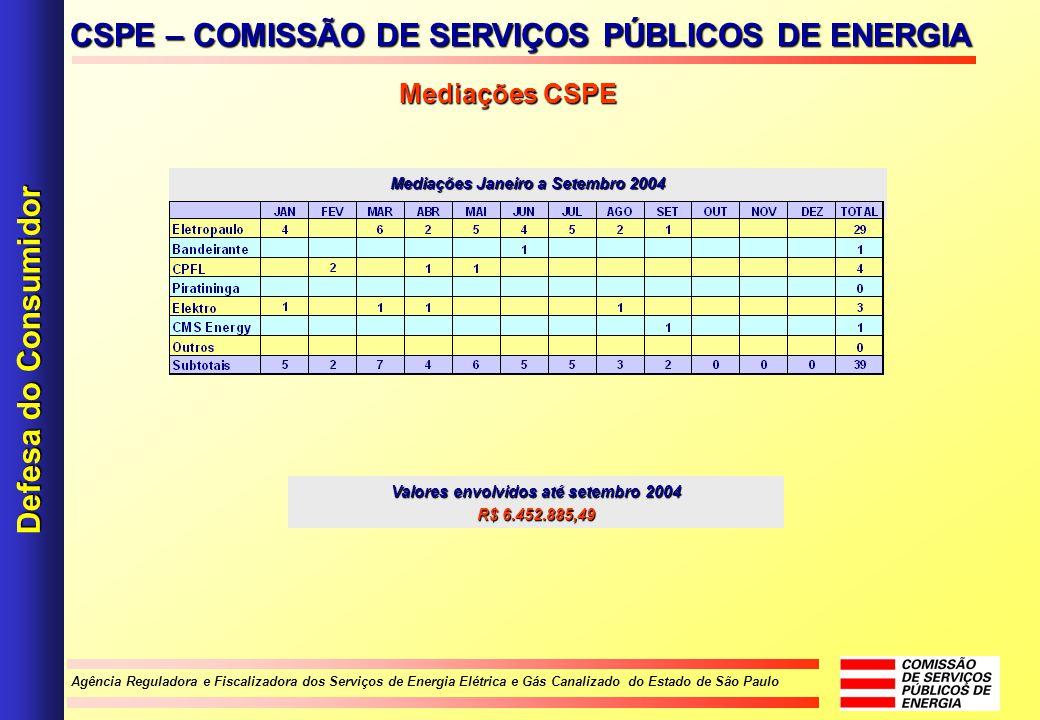 Mediações Janeiro a Setembro 2004 Valores envolvidos até setembro 2004