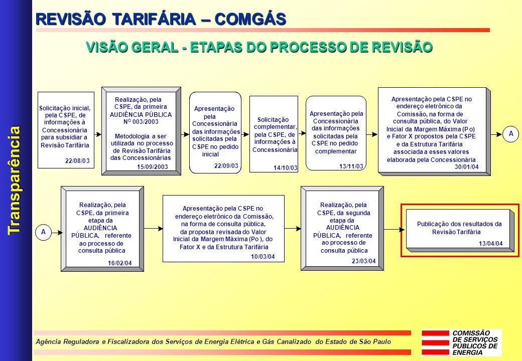 VISÃO GERAL - ETAPAS DO PROCESSO DE REVISÃO