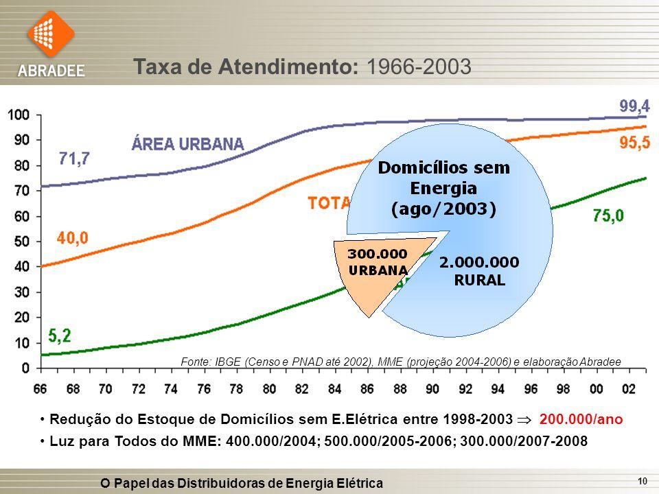 Taxa de Atendimento: 1966-2003 Fonte: IBGE (Censo e PNAD até 2002), MME (projeção 2004-2006) e elaboração Abradee.