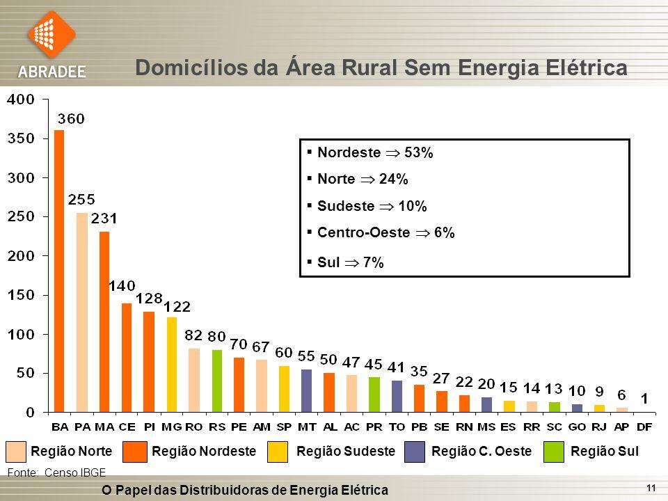 Domicílios da Área Rural Sem Energia Elétrica