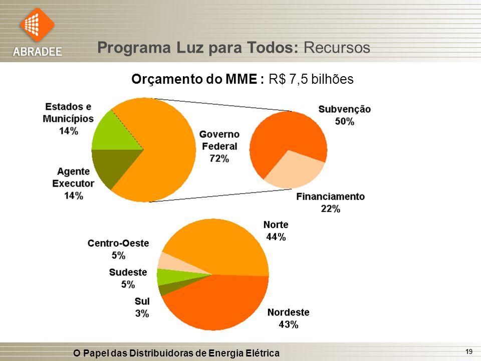 Orçamento do MME : R$ 7,5 bilhões