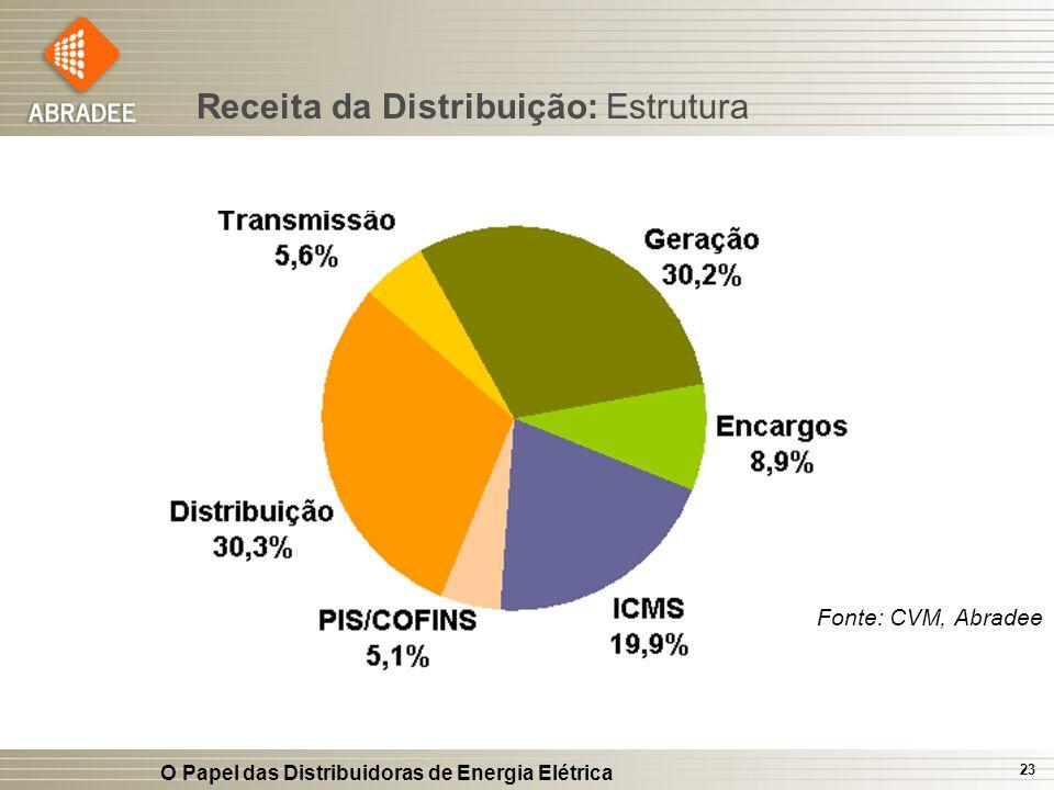 Receita da Distribuição: Estrutura
