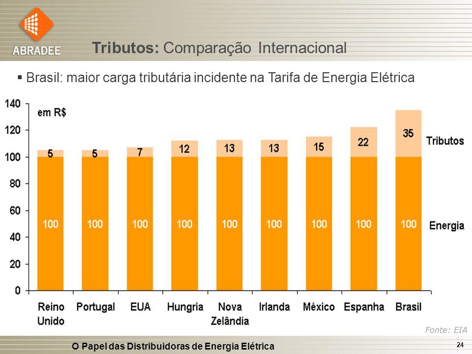 Tributos: Comparação Internacional