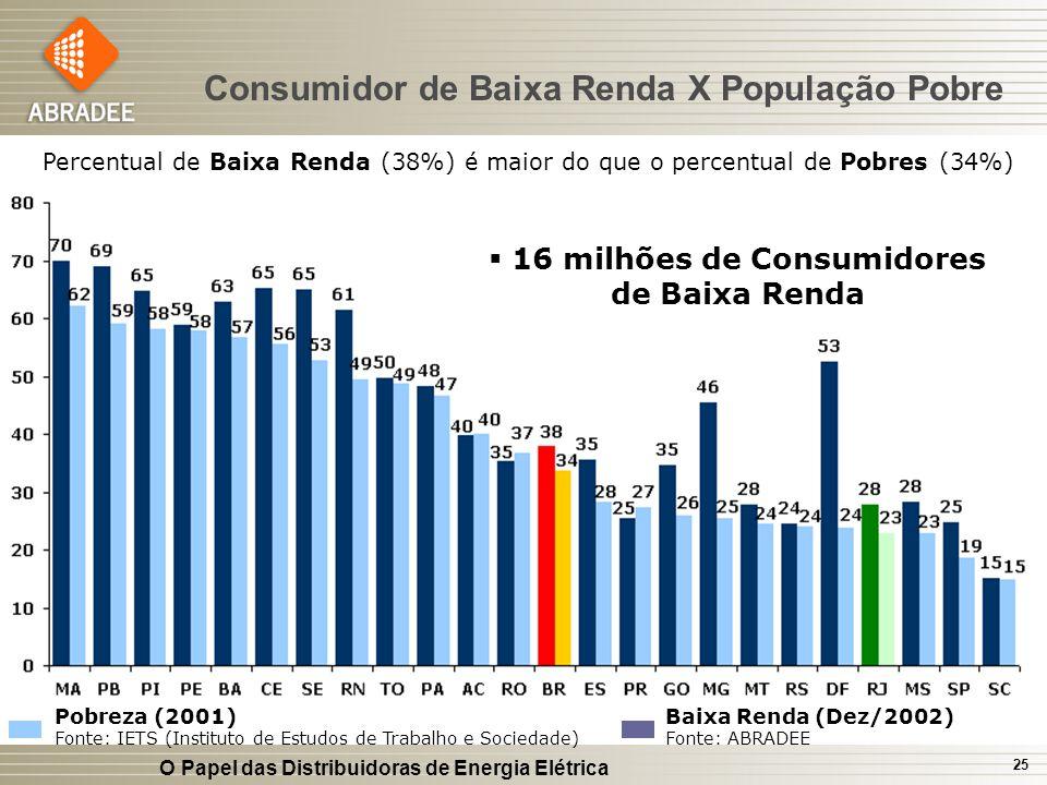 16 milhões de Consumidores de Baixa Renda
