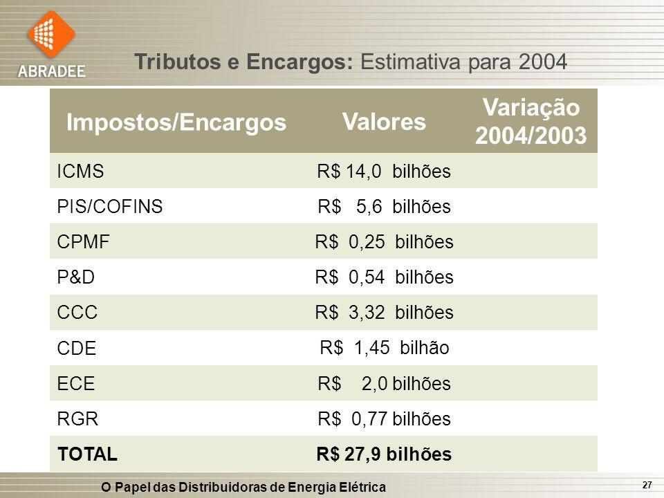 Impostos/Encargos Valores Variação 2004/2003