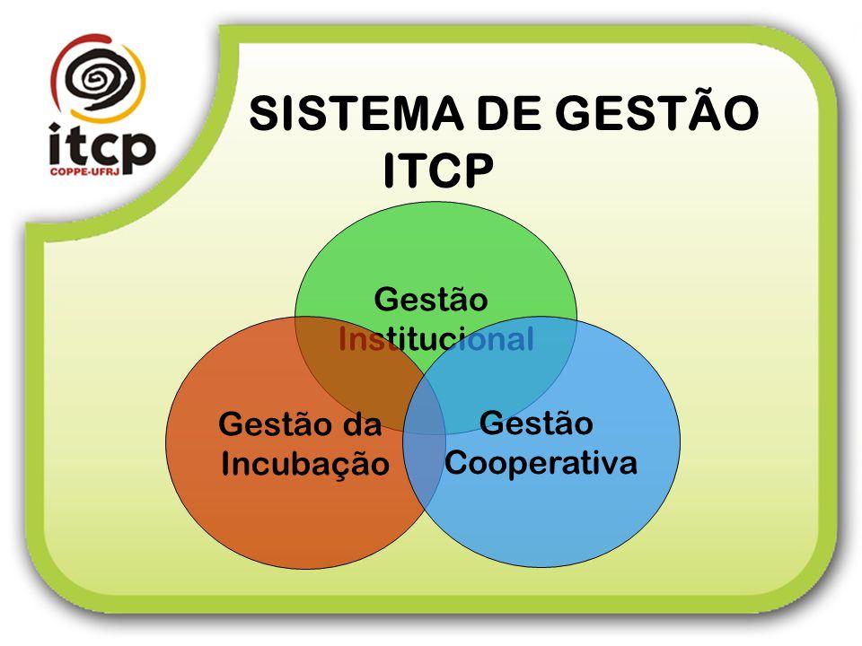 SISTEMA DE GESTÃO ITCP Gestão Institucional Gestão da Gestão Incubação