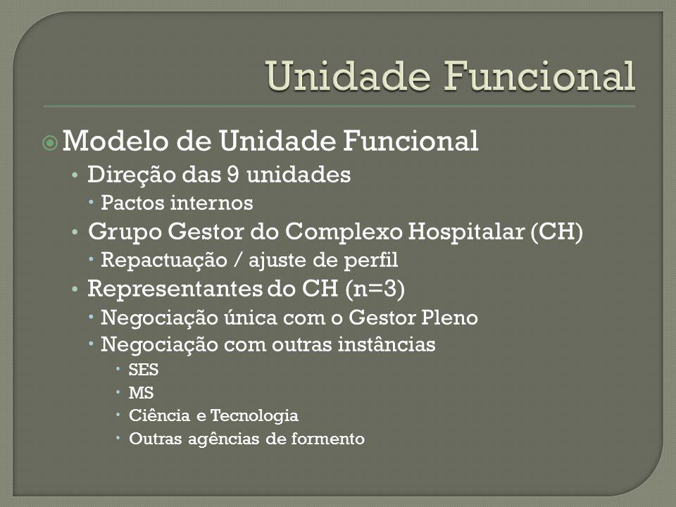 Unidade Funcional Modelo de Unidade Funcional Direção das 9 unidades