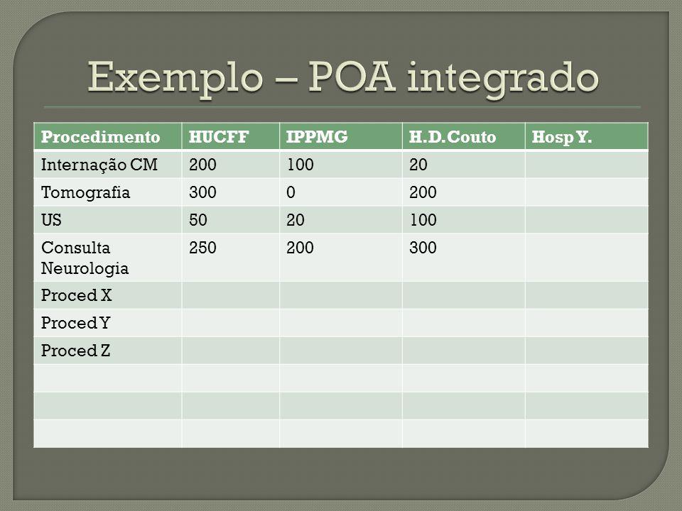 Exemplo – POA integrado