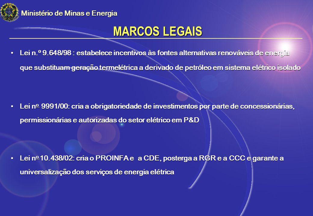 MARCOS LEGAIS Ministério de Minas e Energia