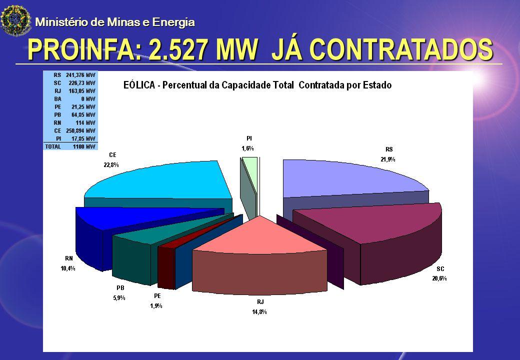 PROINFA: 2.527 MW JÁ CONTRATADOS