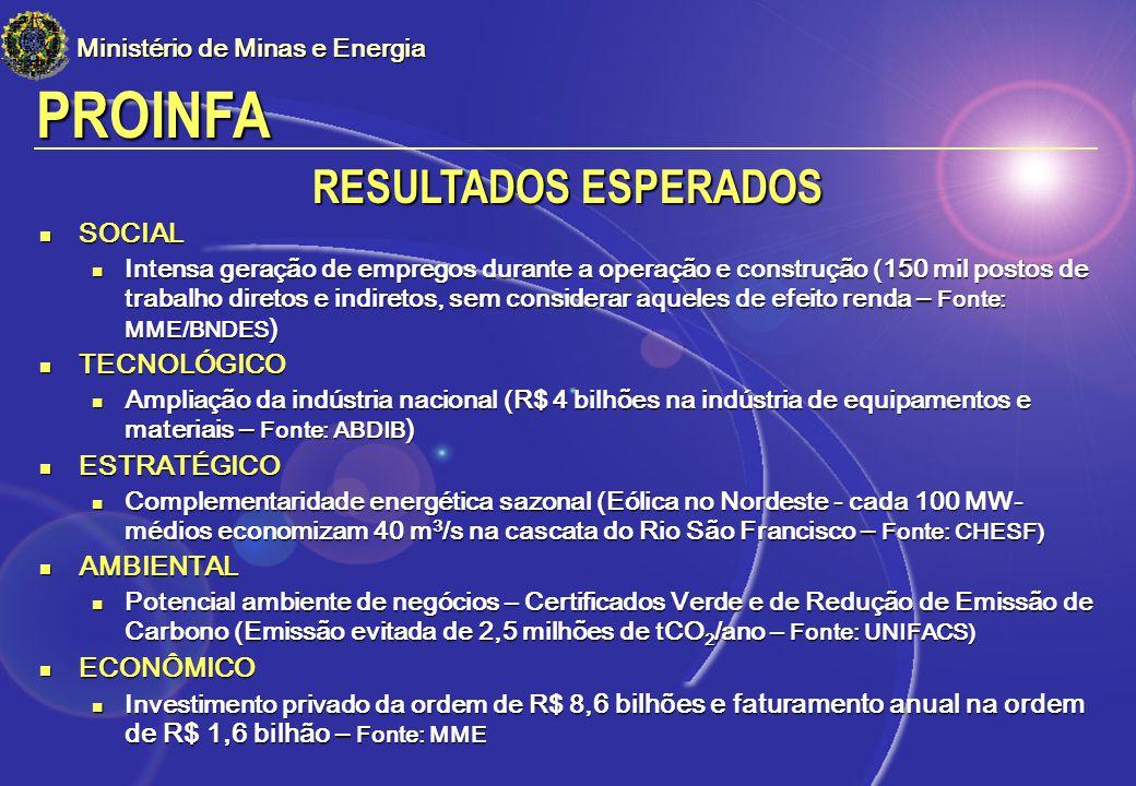 PROINFA RESULTADOS ESPERADOS SOCIAL TECNOLÓGICO ESTRATÉGICO AMBIENTAL