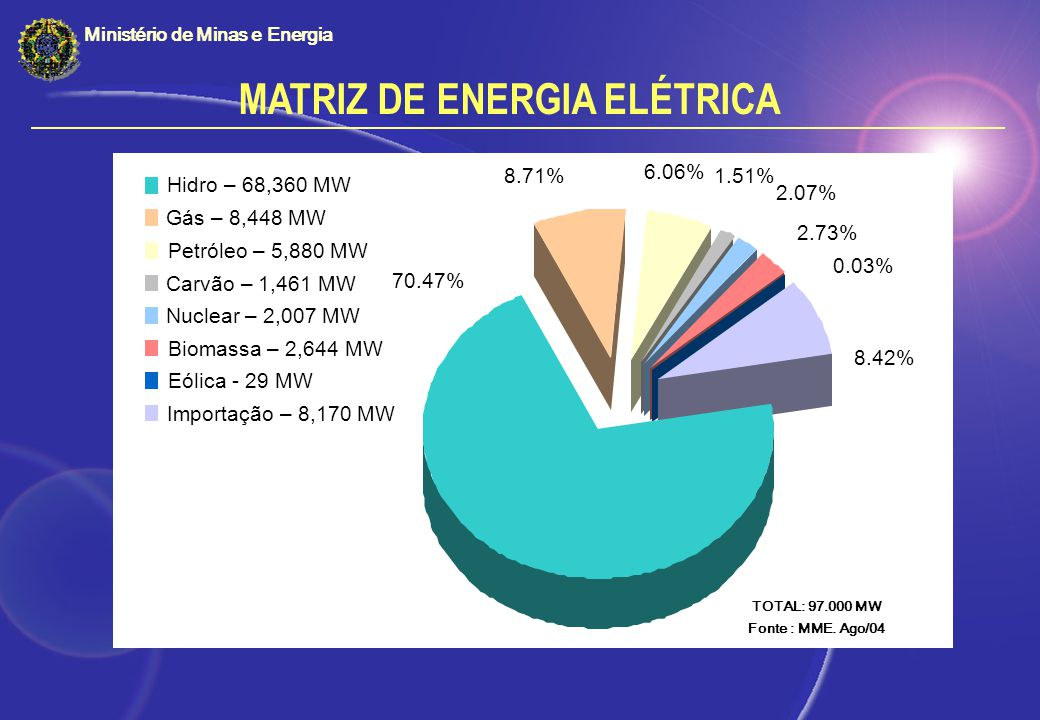 MATRIZ DE ENERGIA ELÉTRICA