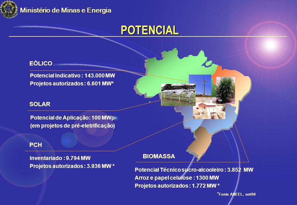 POTENCIAL Ministério de Minas e Energia EÓLICO SOLAR PCH BIOMASSA