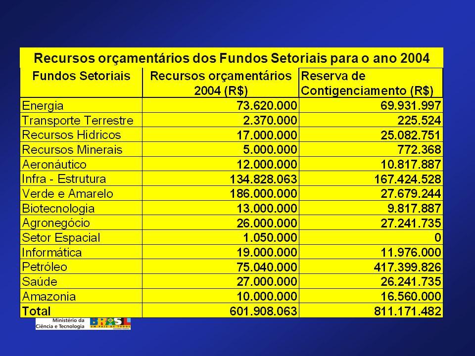 Recursos orçamentários dos Fundos Setoriais para o ano 2004