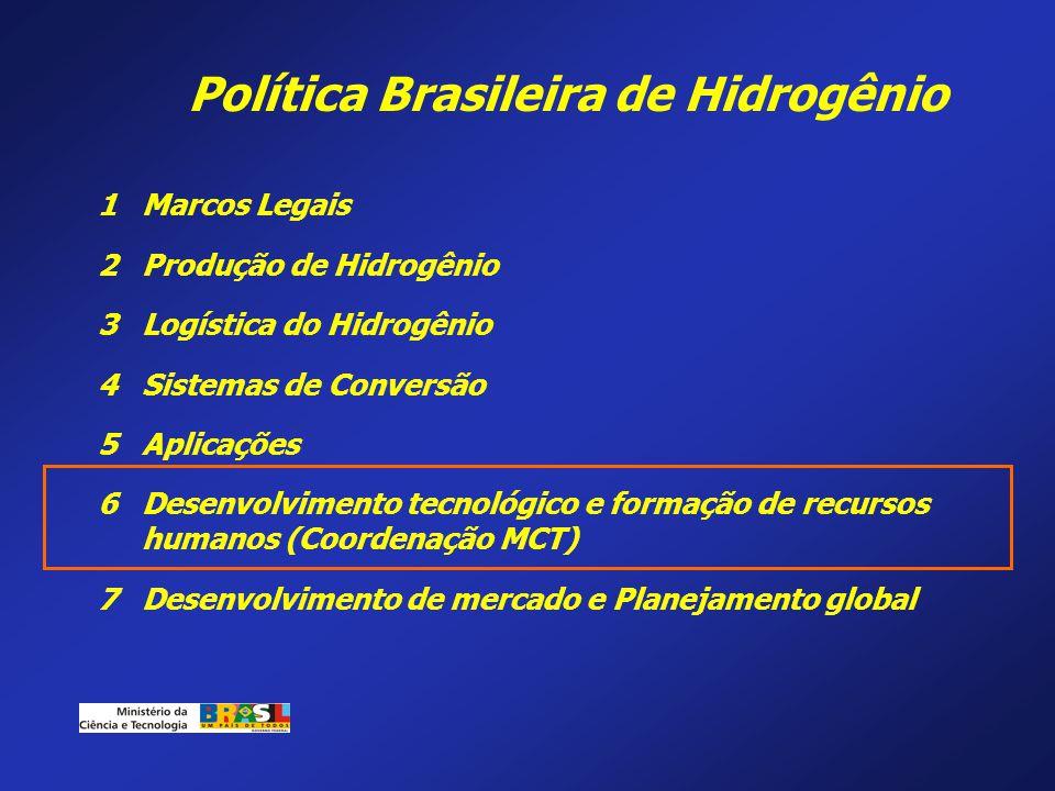 Política Brasileira de Hidrogênio