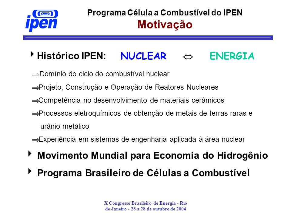 Programa Célula a Combustível do IPEN Motivação