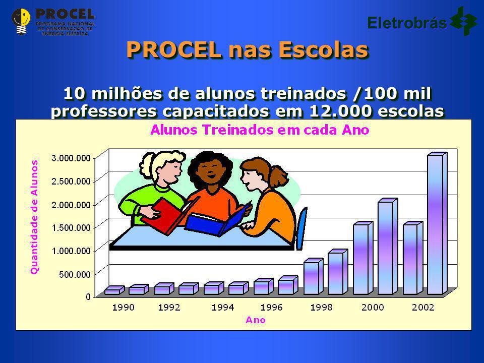 Eletrobrás PROCEL nas Escolas 10 milhões de alunos treinados /100 mil professores capacitados em 12.000 escolas.