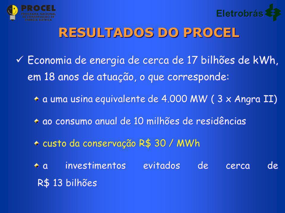 Eletrobrás RESULTADOS DO PROCEL. Economia de energia de cerca de 17 bilhões de kWh, em 18 anos de atuação, o que corresponde: