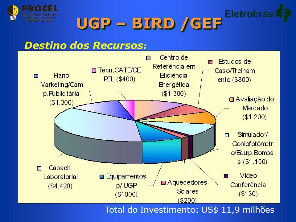 UGP – BIRD /GEF Eletrobrás Destino dos Recursos: