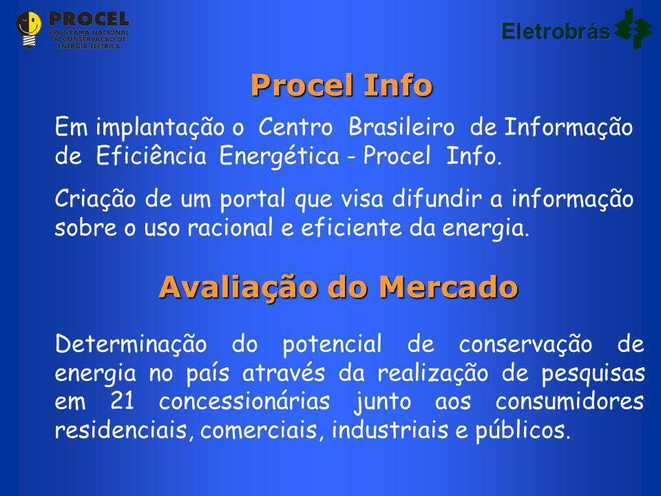 Procel Info Avaliação do Mercado