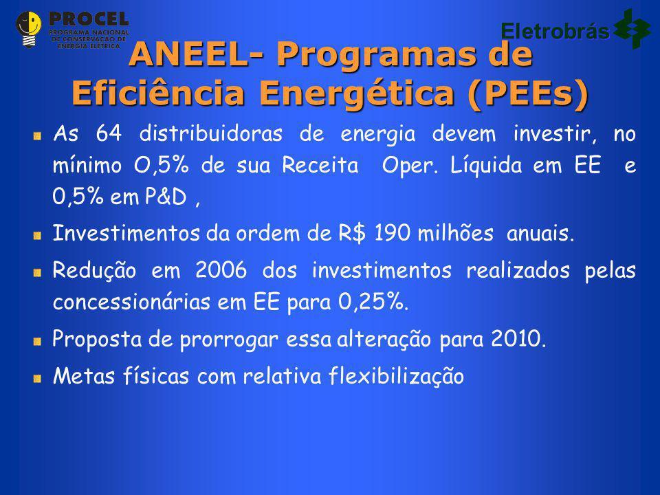 ANEEL- Programas de Eficiência Energética (PEEs)