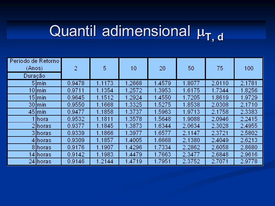 Quantil adimensional mT, d