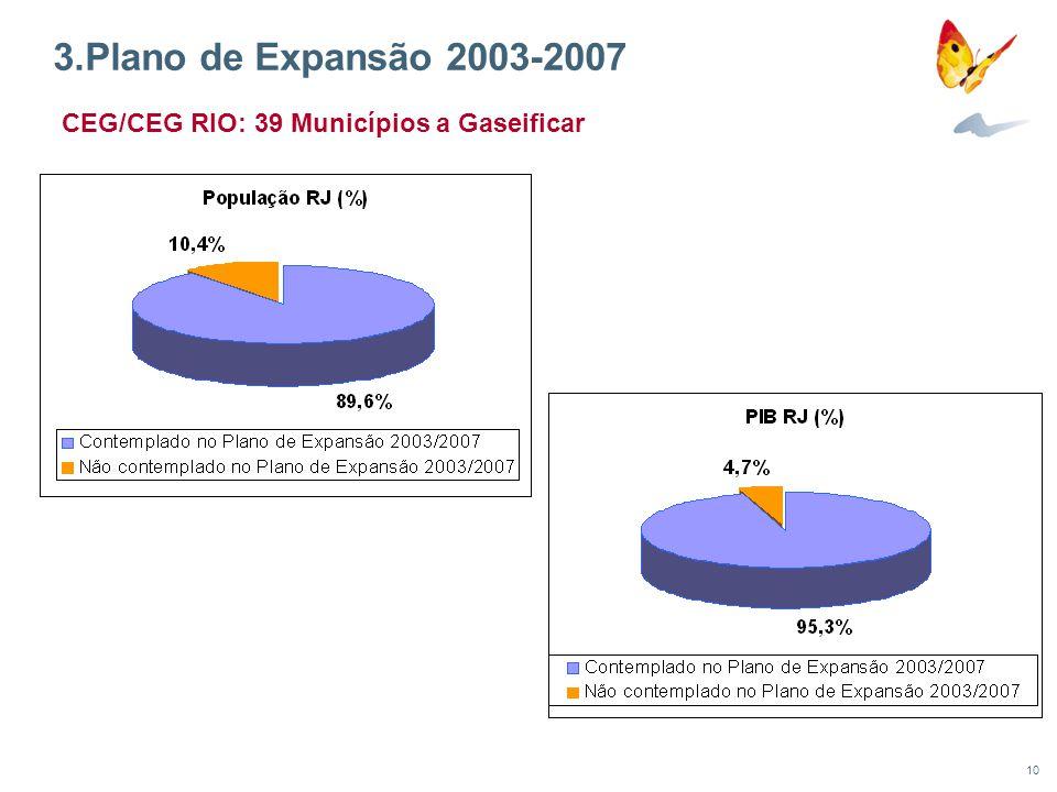 3.Plano de Expansão 2003-2007 CEG/CEG RIO: 39 Municípios a Gaseificar