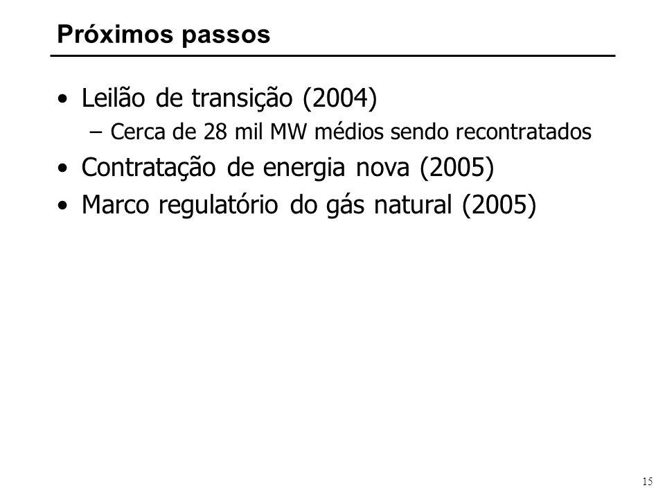 Contratação de energia nova (2005)