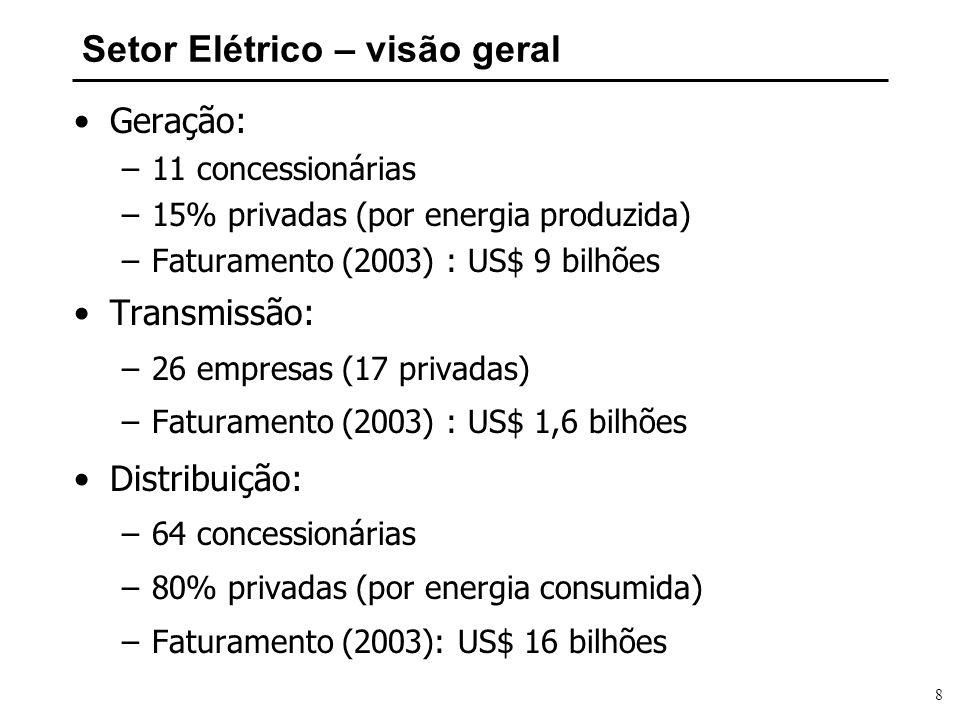 Setor Elétrico – visão geral