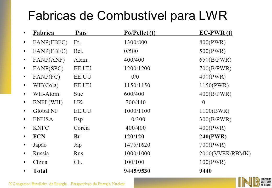 Fabricas de Combustível para LWR