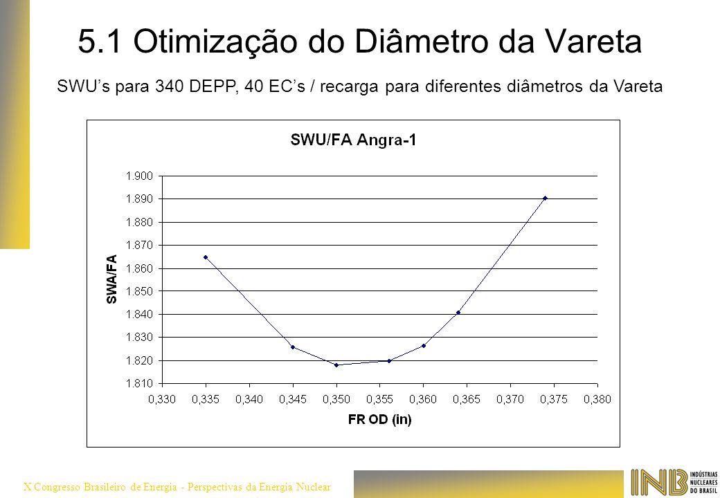 5.1 Otimização do Diâmetro da Vareta