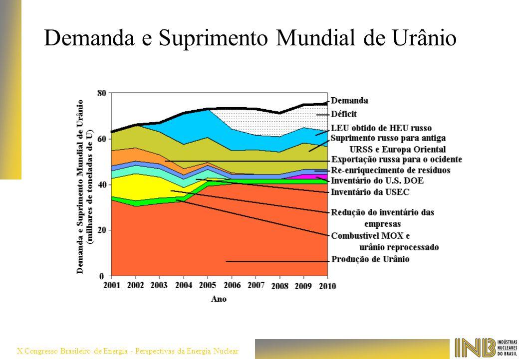 Demanda e Suprimento Mundial de Urânio