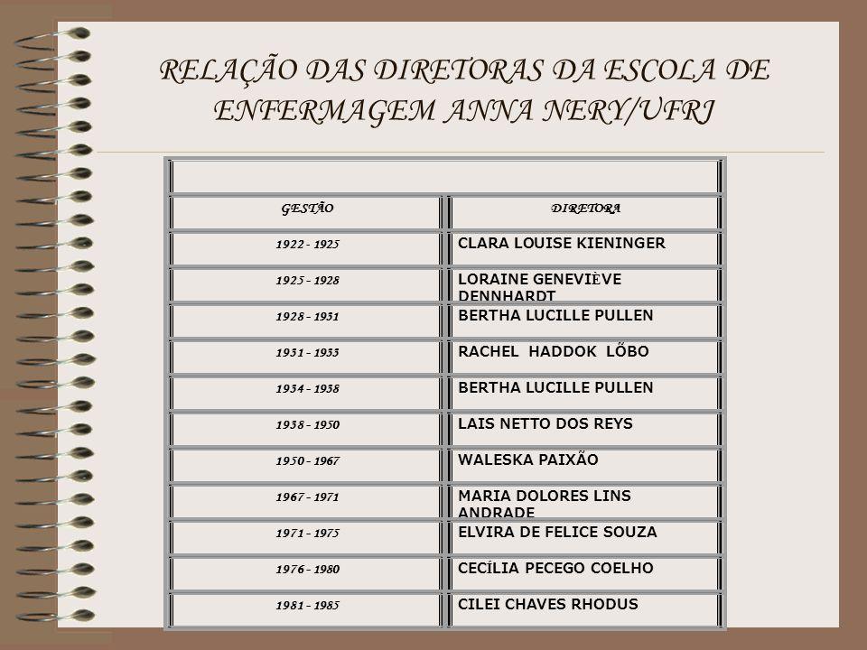 RELAÇÃO DAS DIRETORAS DA ESCOLA DE ENFERMAGEM ANNA NERY/UFRJ