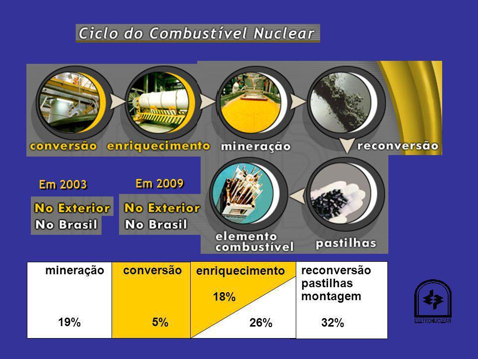 Em 2003 Em 2009. mineração. 19% reconversão. pastilhas. montagem. 32% conversão. 5% enriquecimento.