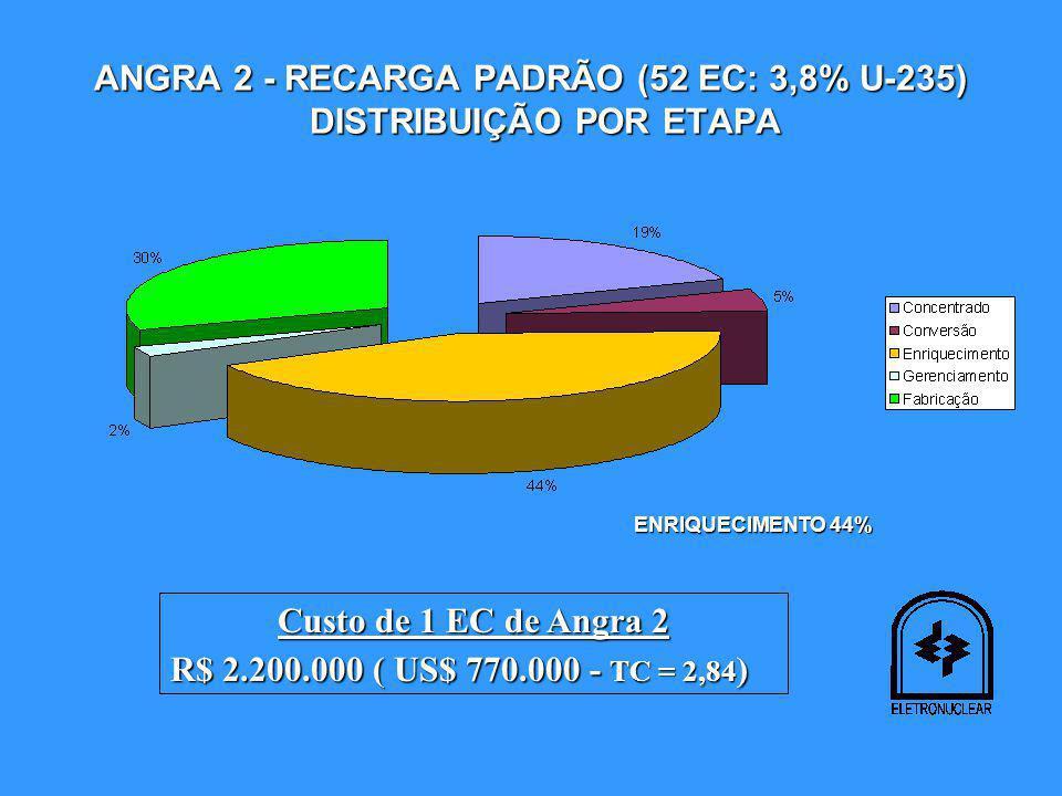 ANGRA 2 - RECARGA PADRÃO (52 EC: 3,8% U-235) DISTRIBUIÇÃO POR ETAPA