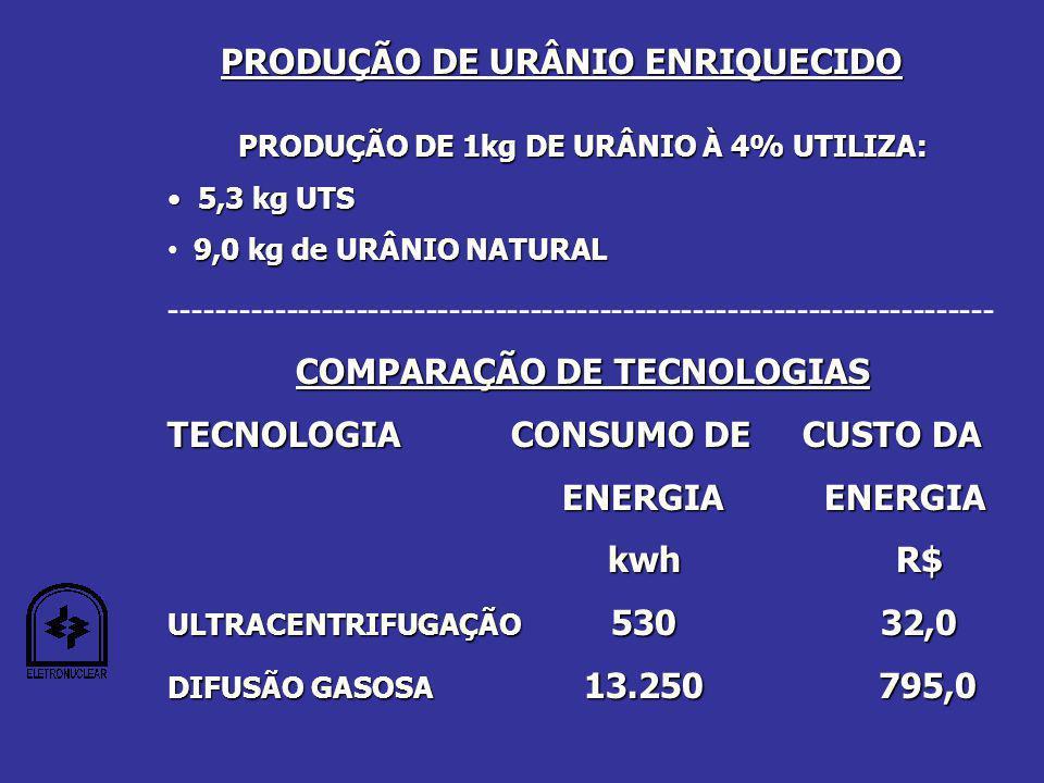 PRODUÇÃO DE URÂNIO ENRIQUECIDO PRODUÇÃO DE 1kg DE URÂNIO À 4% UTILIZA: