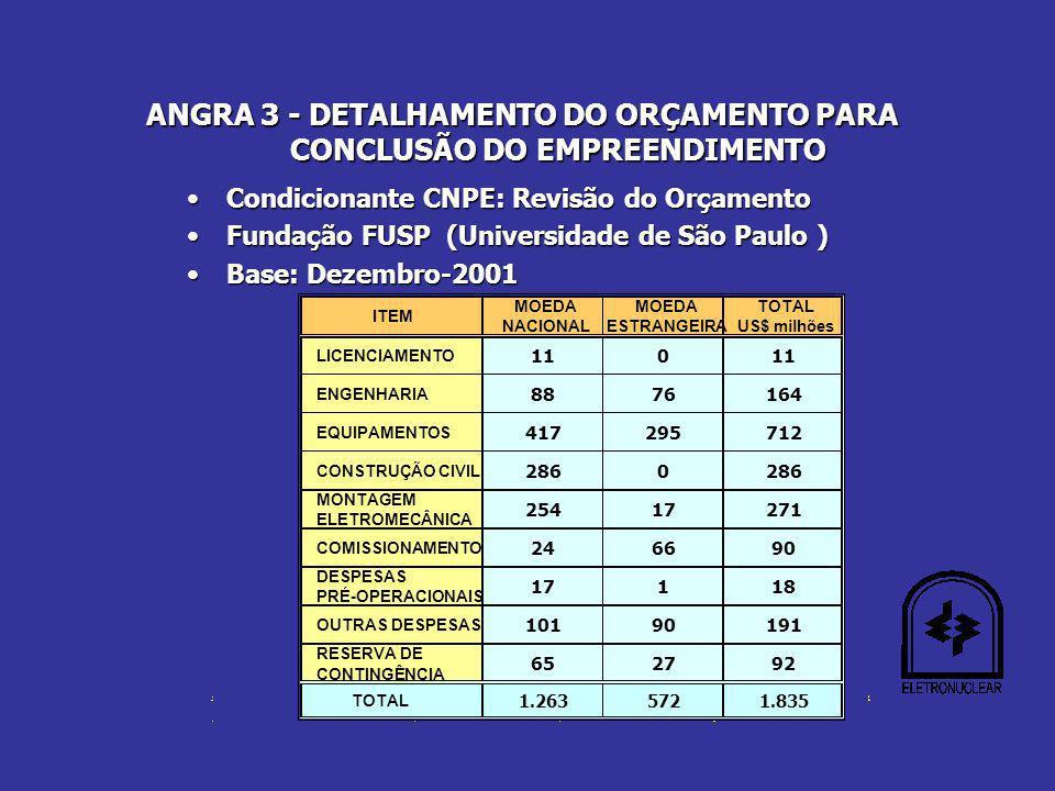 ANGRA 3 - DETALHAMENTO DO ORÇAMENTO PARA