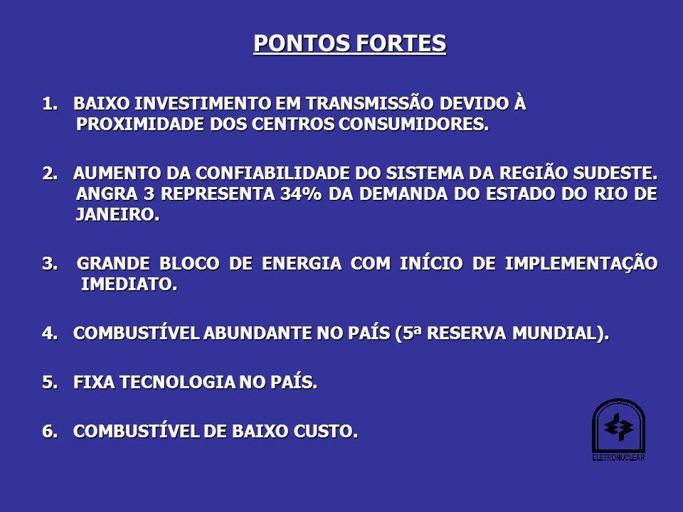PONTOS FORTES 1. BAIXO INVESTIMENTO EM TRANSMISSÃO DEVIDO À PROXIMIDADE DOS CENTROS CONSUMIDORES.