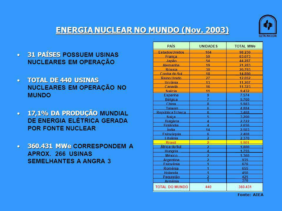 ENERGIA NUCLEAR NO MUNDO (Nov. 2003)
