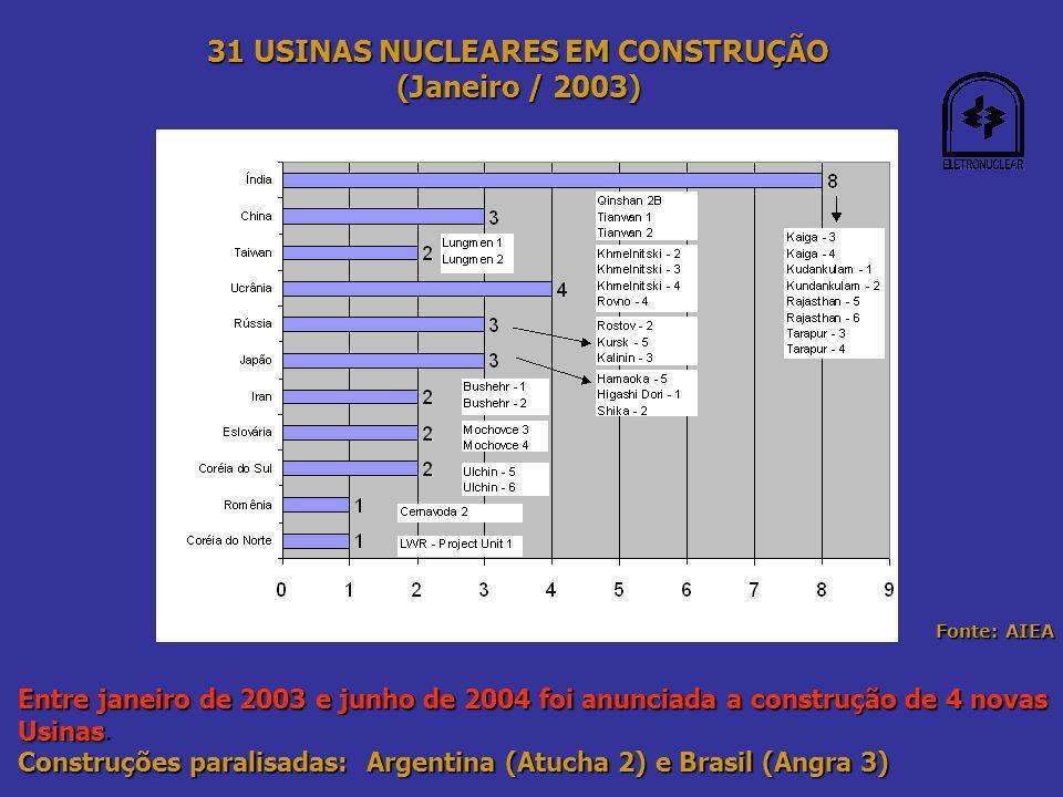 31 USINAS NUCLEARES EM CONSTRUÇÃO